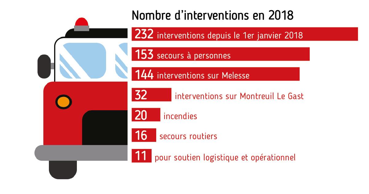 interventions-pompiers